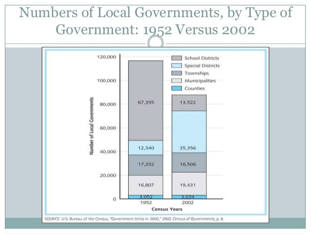 state and local government of texas essay Local government responsibilities in health care by the federal and/or state governments, local governments deliver many health services, espe- cially those directed at vulnerable populations example, in texas, 160 local governments own.