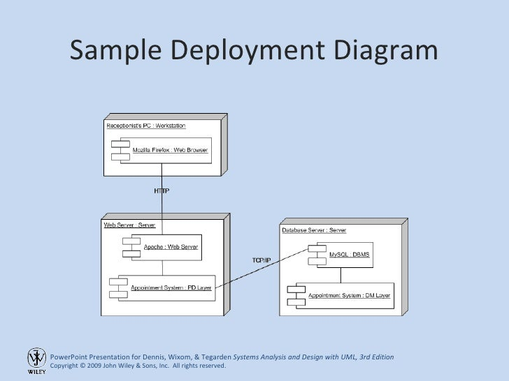 Deployment diagram presentation choice image how to for Living room trackid sp 006