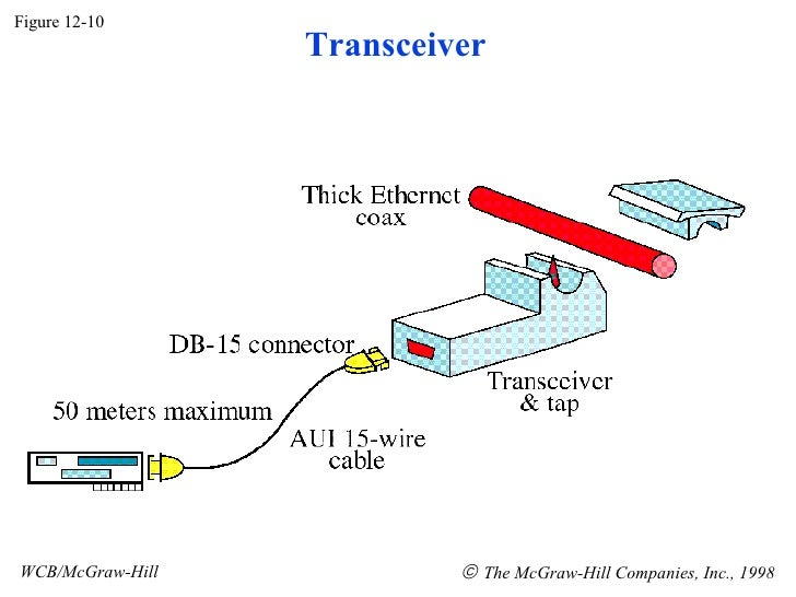Figure 12-10 WCB/McGraw-Hill    The McGraw-Hill Companies, Inc., 1998 Transceiver