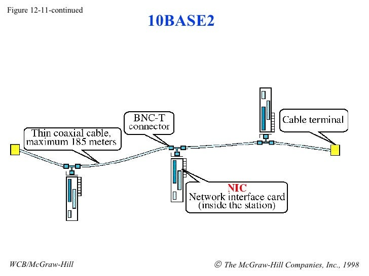 Figure 12-11-continued WCB/McGraw-Hill    The McGraw-Hill Companies, Inc., 1998 10BASE2