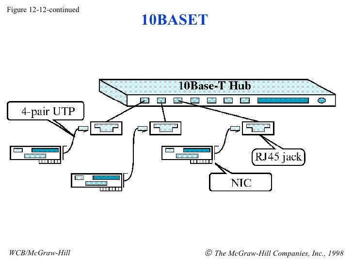 Figure 12-12-continued WCB/McGraw-Hill    The McGraw-Hill Companies, Inc., 1998 10BASET