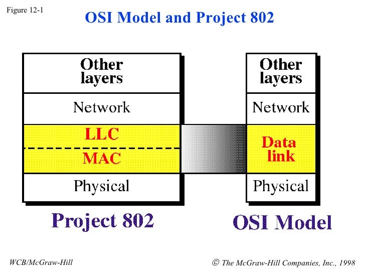 Figure 12-1 WCB/McGraw-Hill    The McGraw-Hill Companies, Inc., 1998 OSI Model and Project 802