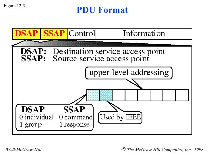 Figure 12-3 WCB/McGraw-Hill    The McGraw-Hill Companies, Inc., 1998 PDU Format