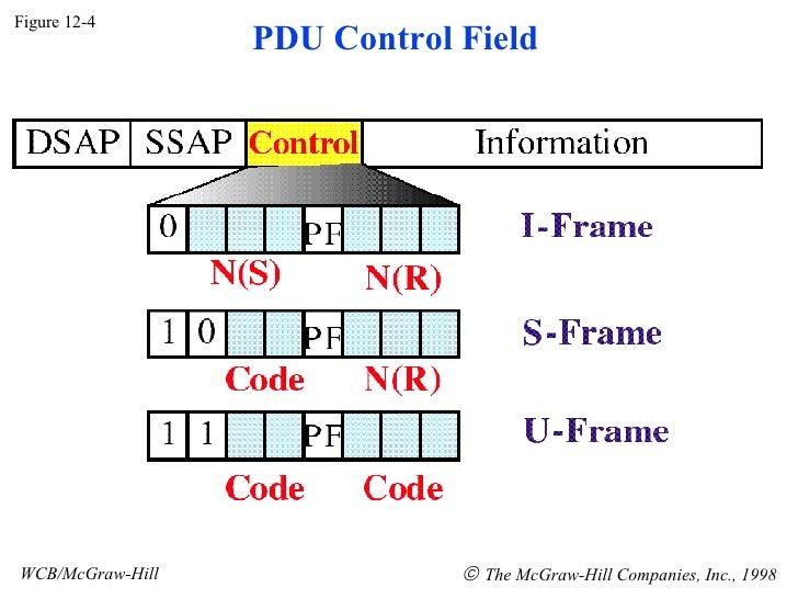 Figure 12-4 WCB/McGraw-Hill    The McGraw-Hill Companies, Inc., 1998 PDU Control Field
