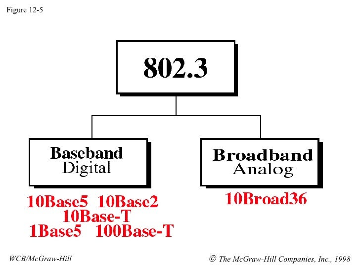 Figure 12-5 WCB/McGraw-Hill    The McGraw-Hill Companies, Inc., 1998