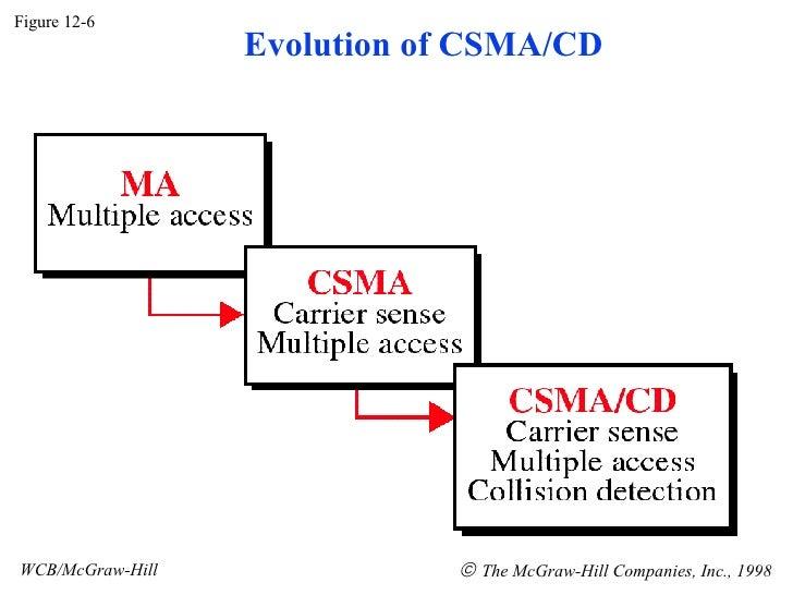 Figure 12-6 WCB/McGraw-Hill    The McGraw-Hill Companies, Inc., 1998 Evolution of CSMA/CD