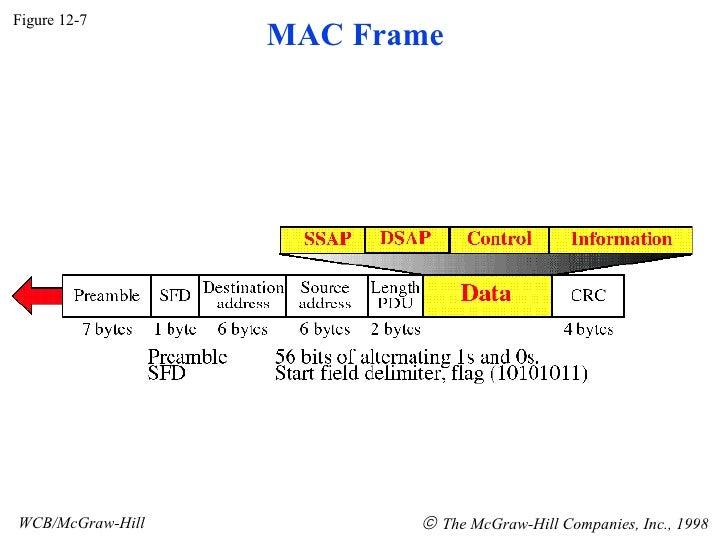 Figure 12-7 WCB/McGraw-Hill    The McGraw-Hill Companies, Inc., 1998 MAC Frame