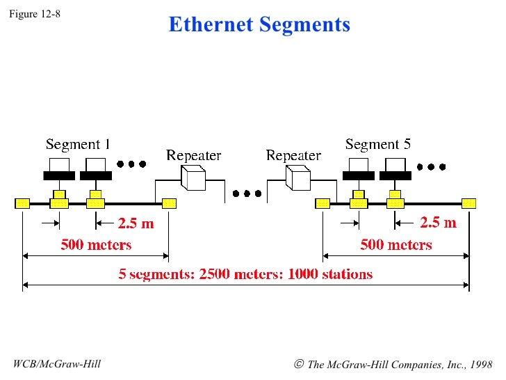 Figure 12-8 WCB/McGraw-Hill    The McGraw-Hill Companies, Inc., 1998 Ethernet Segments
