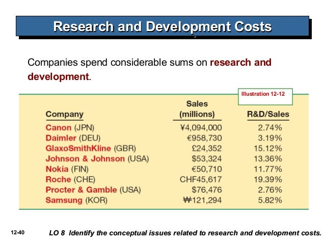 accounting for research and development costs Guidelines do exist to help determine when a project moves from the research stage into the development stage research and development costs include all amounts spent to create new ideas and then turn accounting for research and development costs, statement of financial.