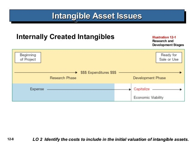 accounting of intangible assets The characteristics of an intangible asset are: (1) they lack physical existence, and (2) they are not a financial instrument the most common types of.