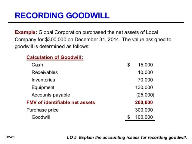 accounting for goodwill a controversial topic Home tien nguyen tien nguyen  the literature justifying goodwill accounting treatment identifies several controversial issues that warrant further investigations.