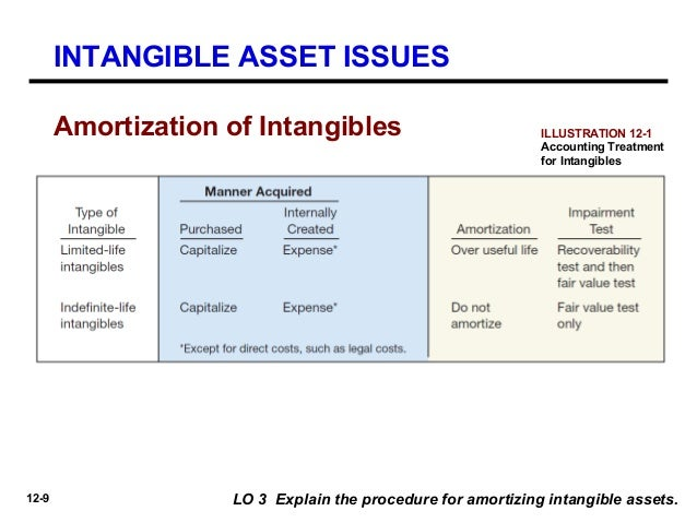 the importance of intangible assets The authors argue that the decline is because of the rising importance of  intangible investments in recent decades (in areas such as software or.