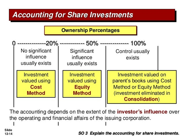 Cost Method Of Accounting For Investments