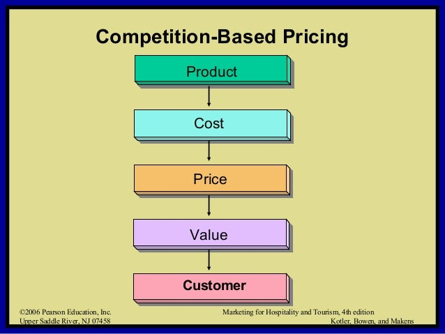 21 competitive pricing strategies assessment briefthis 21 competitive pricing strategies assessment brief this assessment asks you to apply your learning so far about the marketing mix, in particular pricing, along.