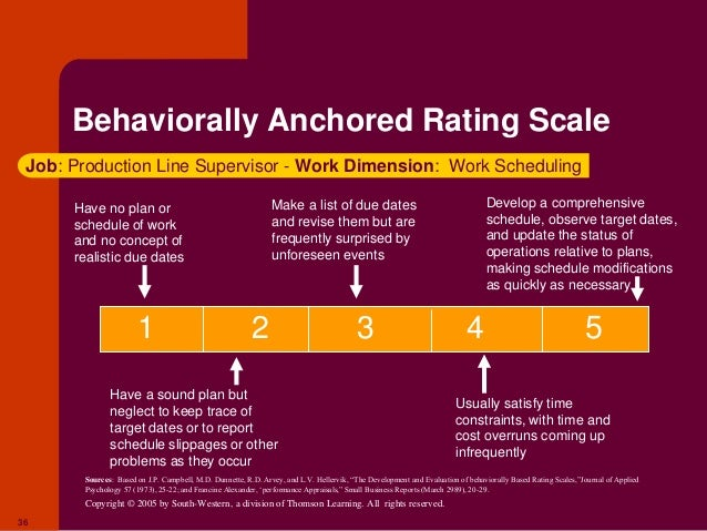 behavioral anchored rating scale Behaviorally anchored scale and then gave the team member an overall rating it was hypothesized that the act of completing the behaviorally anchored scale would make the overall ratings.