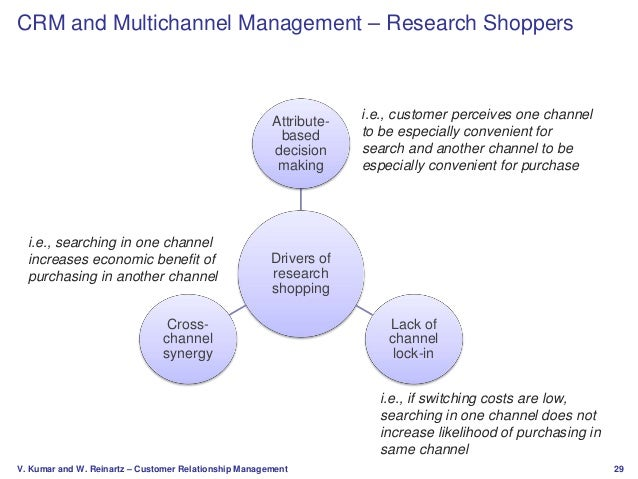 the impact of customer relationship management The impact of customer satisfaction on customer  linkages among customer satisfaction, customer loyalty,  relationship to customer satisfaction and loyalty.