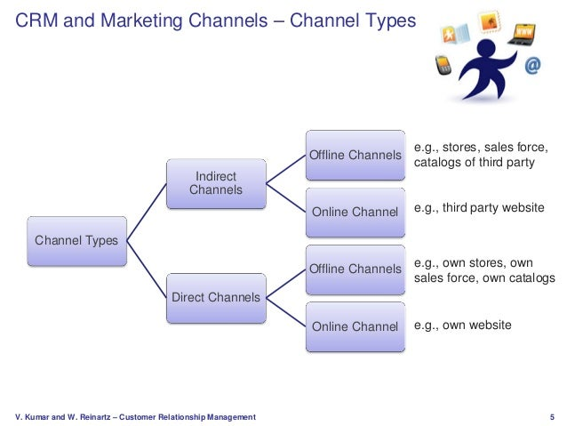 Impact of customer relationship management on distribution channel