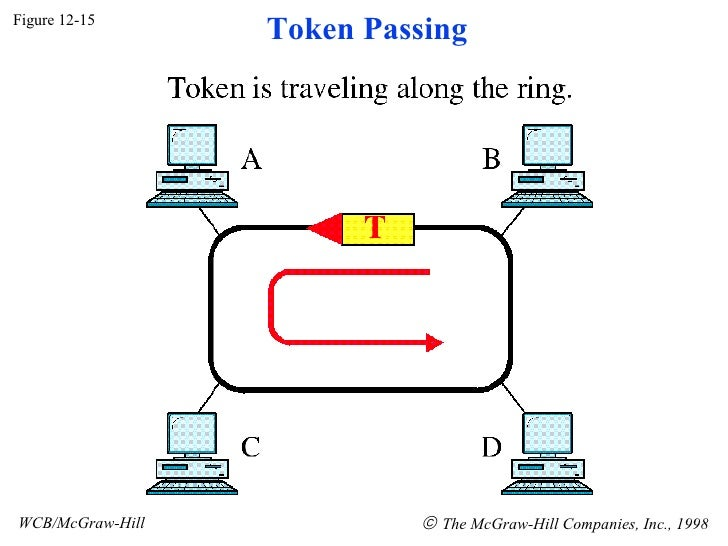 Figure 12-15 WCB/McGraw-Hill    The McGraw-Hill Companies, Inc., 1998 Token Passing