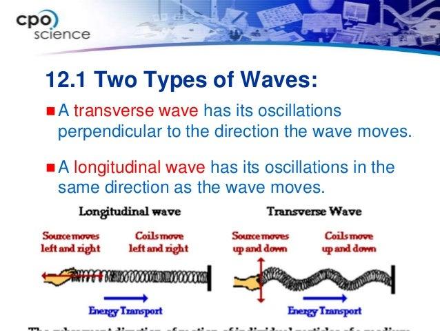 wave ppt