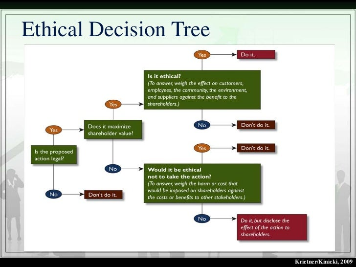 Ethical decision making report | Homework Example