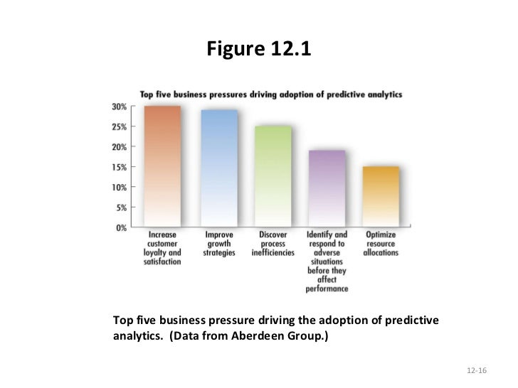 support systems and business intelligence essay The outline of the paper is as follows: section 2 sets the theoretical grounds   while business intelligence systems support decision-making,.