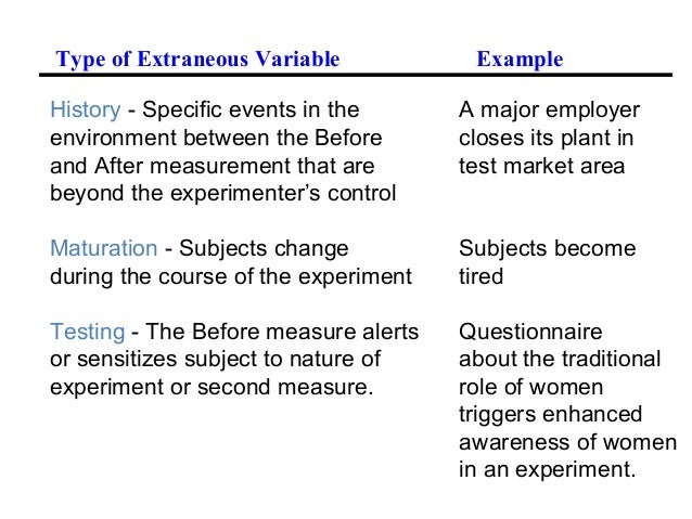 extraneous variables Defining variables variables can be defined as any aspect of a theory that can vary or change as part of the interaction within the theory in other words, variables are anything can effect.