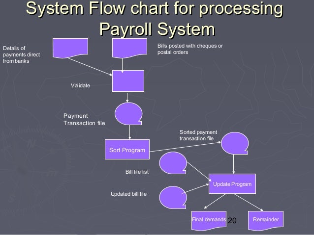 Payroll Process  Payroll Process Flow Chart Example