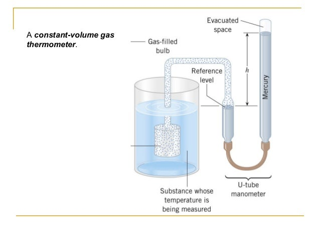 A constant-volume gas thermometer.