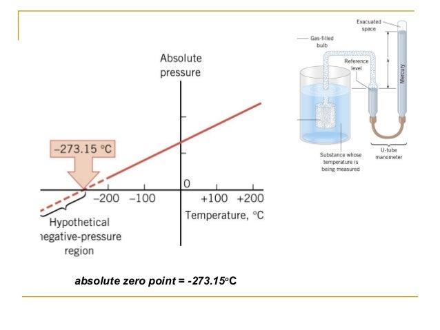 absolute zero point = -273.15o C