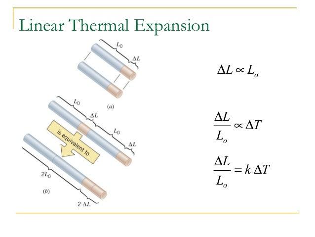 oLL ∝∆ Linear Thermal Expansion T L L o ∆∝ ∆ Tk L L o ∆= ∆