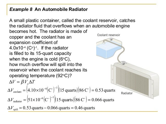 Thermal Volume Expansion of Water