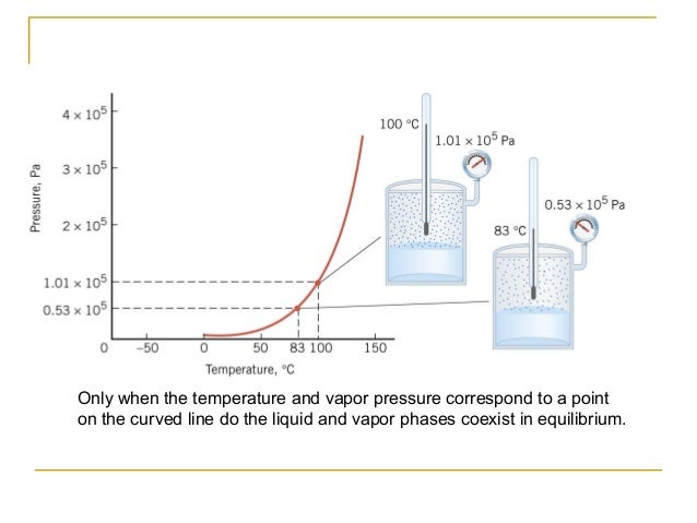 All 3 Phases can be combined Critical Point TC Most Substances Water