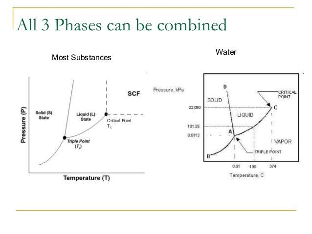 ( ) ( ) ( ) 100 retemperatuexistingatwaterofpressurevapormEquilibriu orwater vapofpressurePartial humidityrelativePercent ...