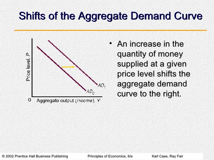 relationship between aggregate demand and inflation chart