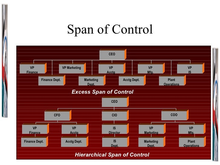 Span of Control CEO VP Finance Finance Dept. VP Marketing Marketing Dept. VP Acctg Acctg Dept. CEO VP IS Plant Operations ...