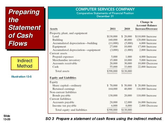 ... Statement Of Cash Flows Using The Indirect Method. 20.