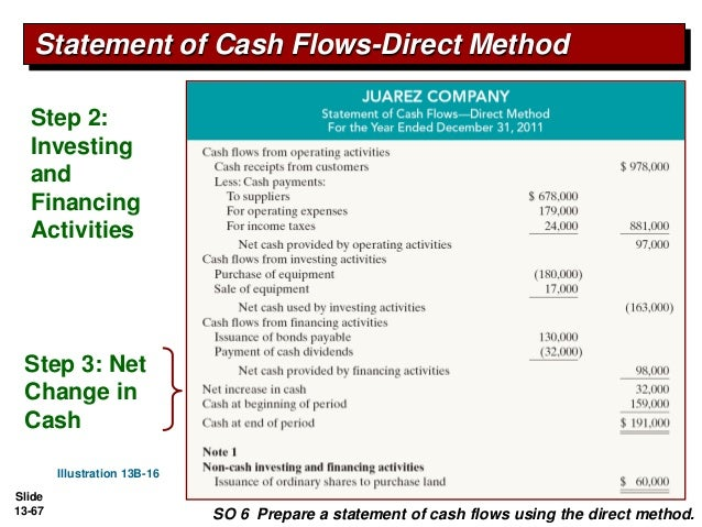Pengantar Akuntansi 2 Ch13 Statement Of Cash Flow