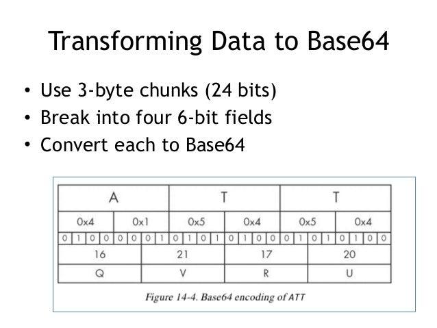 CNIT 126 13: Data Encoding