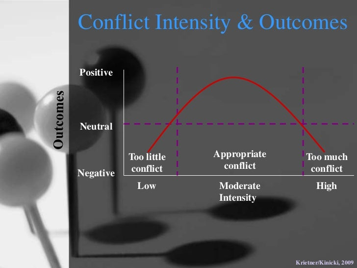 ob negotiation Conflict resolution styles - what is your negotiation style when conflict arises read more from the university of notre dame's mendoza college of business.