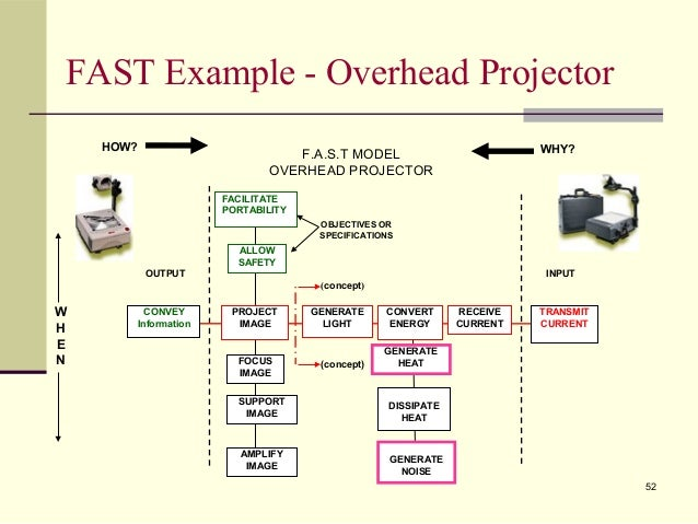 Projector Diagram Fast Wiring Library