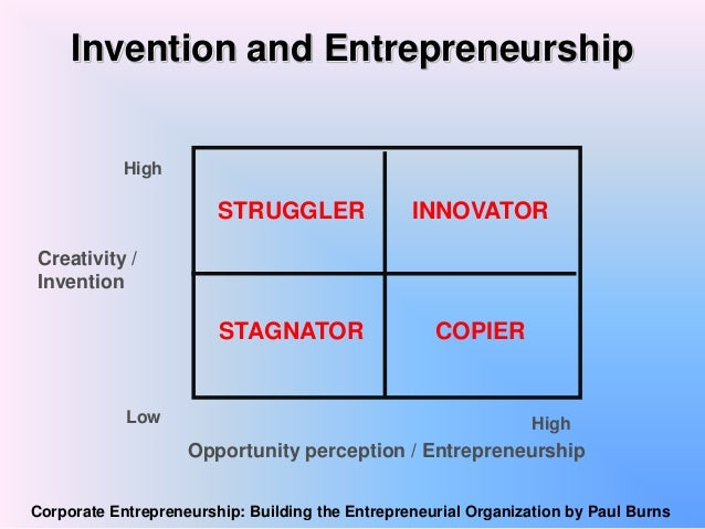 creativity innovation and invention Creativity vs innovation although both the terms, creativity and innovation, may look alike in sense, there is a difference between creativity and innovation.