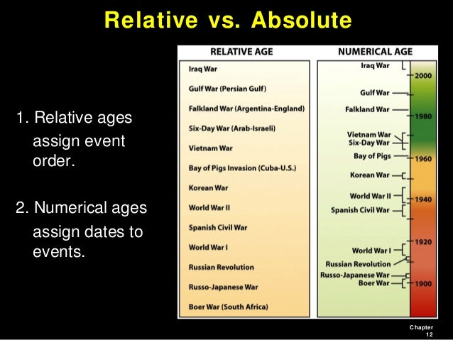 Difference between relative hookup and absolute hookup of fossils
