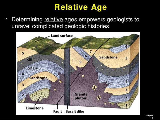 How do geologists use relative age dating