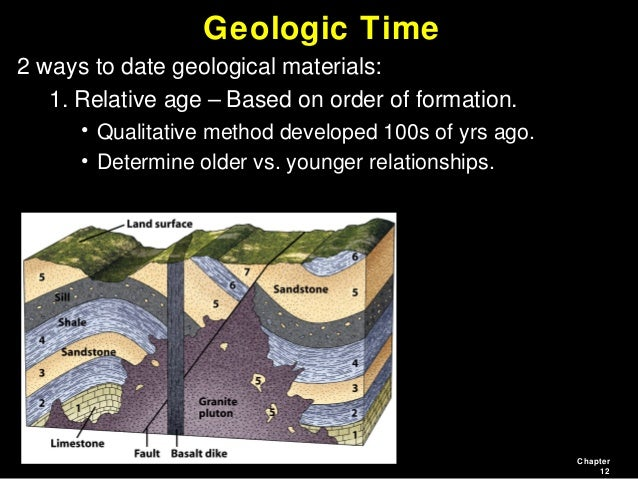 Unconformities relative dating vs absolute 9