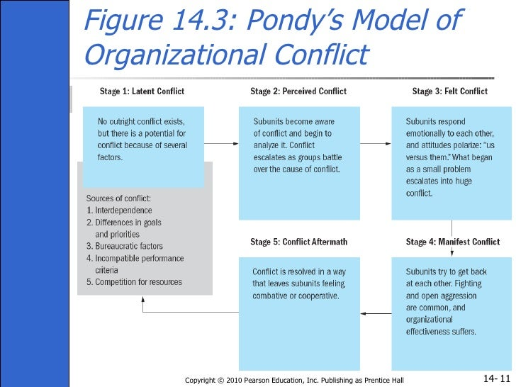Organizational Conflict - The Good, The Bad & The Ugly