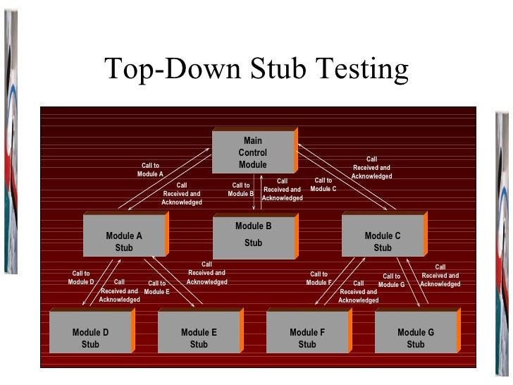 Top-Down Stub Testing Main Control Module Module B Stub Module C Stub Module A Stub Module G Stub Module F Stub Module E S...