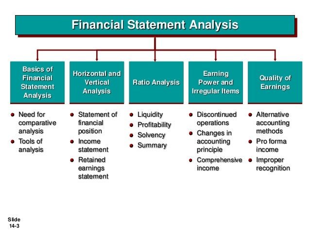 Lovely Slide 14 2; 3. Financial Statement Analysis ...