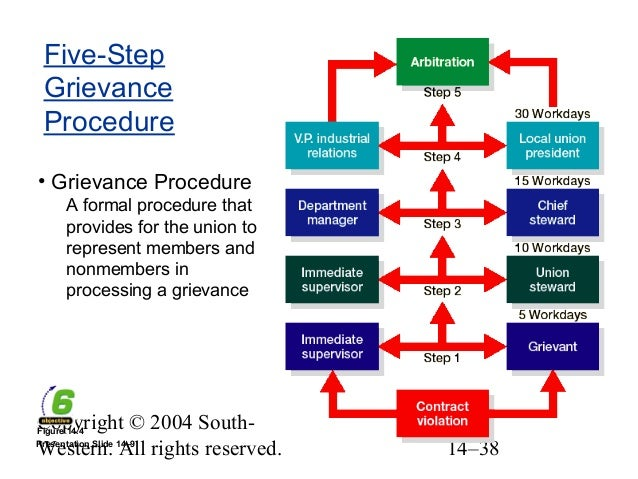 the labor grievance process essay Free essay: the grievance and arbitration process there has always been a  need for conflict resolution on the job the grievance and.