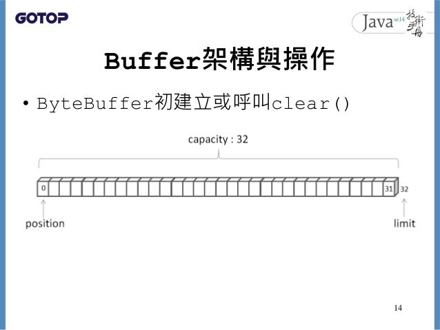 Buffer架構與操作 • ByteBuffer初建立或呼叫clear() 14
