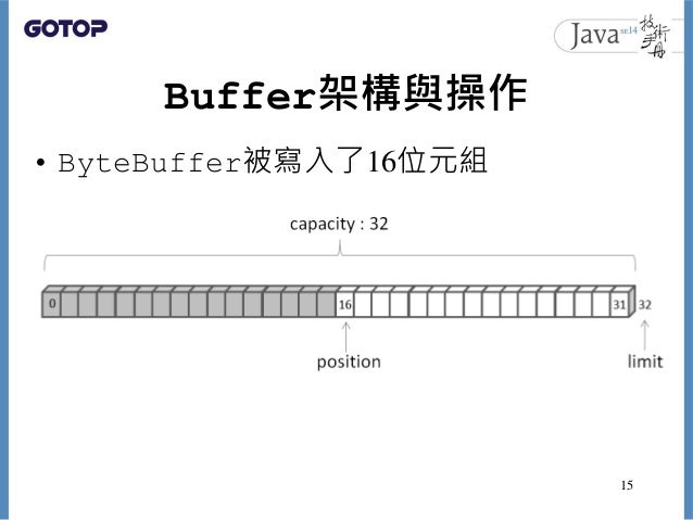 Buffer架構與操作 • ByteBuffer被寫入了16位元組 15